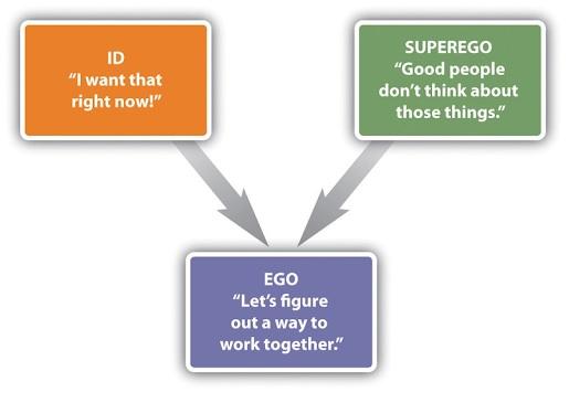 Ví dụ về Id, Ego và Superego