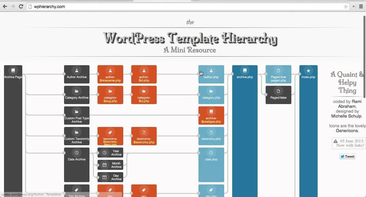 Cấu trúc website WordPress