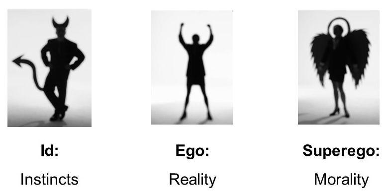 Id như con thú, Ego là sự cân bằng và Superego được ví như thiên thần