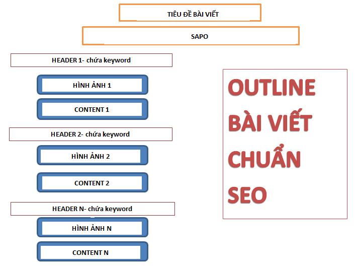 Outline bài viết chuẩn SEO