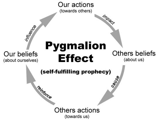 Cách hoạt động của Hiệu ứng Pygmalion