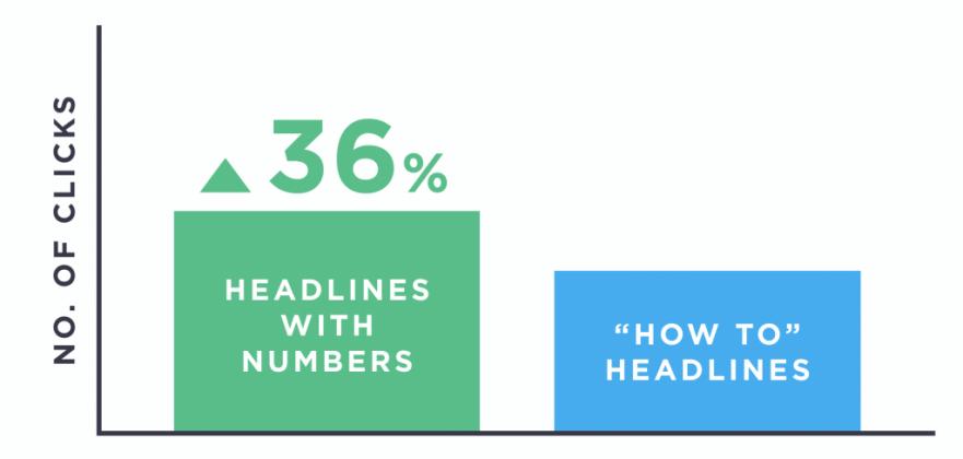 Tiêu đề có số liệu giúp tăng click