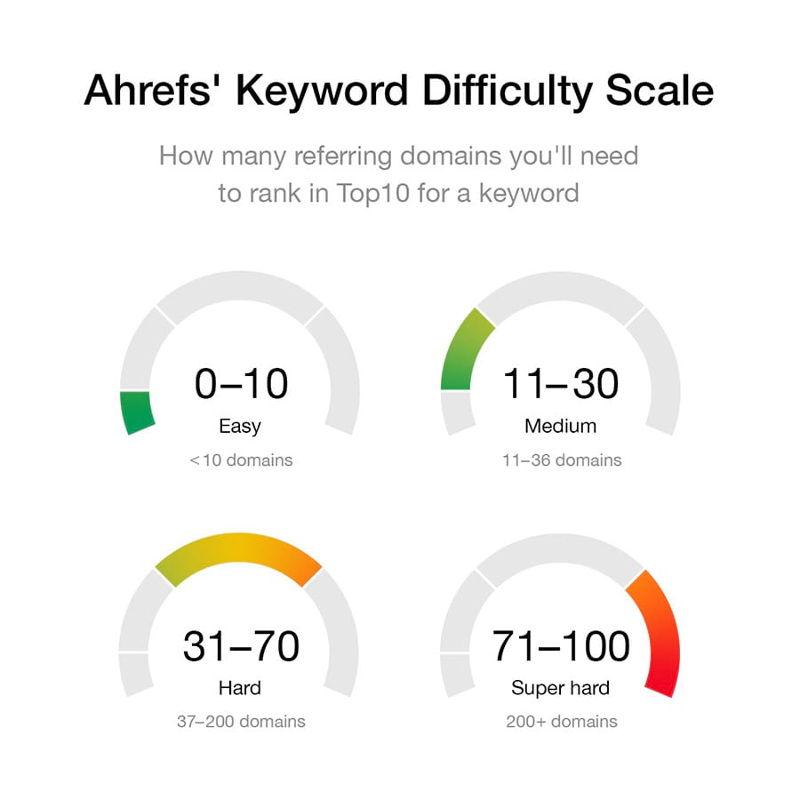 Độ khó của từ khóa theo Ahrefs
